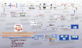 Copy of Mapeo del sistema de producción de Yakult en la planta de Ix