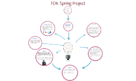 TOK Spring Project