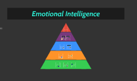EQ (Emotional Intelligence)