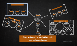 Copy of Mecanismo de resistência à antimicrobianos