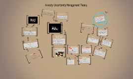 Copy of Anxiety-Uncertainty Management Theory