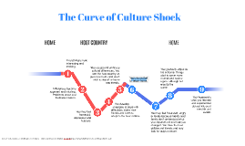 The Curve of Culture Shock
