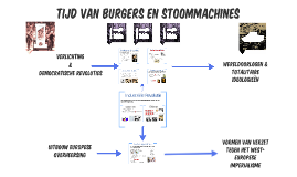 Copy of Tijd van burgers en stoommachines