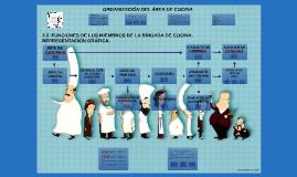 Copy of Copy of ORGANIZACIÓN DEL ÁREA DE COCINA