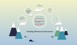 Finding Themes in Literature