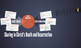 Sharing in Christ's Death and Resurrection