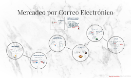 Copy of Mercadeo por Correo Electrónico | SoyTIC