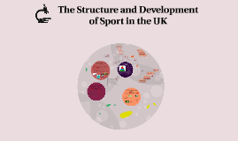 Copy of The Structure and Development of Sport in the UK