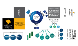 Copy of New Channel Management Elevator Pitch