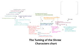 """an analysis of the characters in the taming of the shrew Character analysis taming of the shrew the """"shrew"""" of the play's title, katherine, or kate, is the daughter of baptista minola, with whom she lives in padua."""