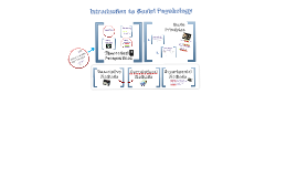 Ch 1: Intro to Social Psychology