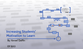 Copy of Increasing Students' Motivation to Learn