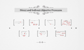 Direct and Indirect Objective Pronouns