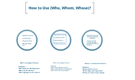 How to Use (Who, Whom, Whose) ?