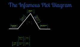 Plot diagram thank you maam by stacey stoner on prezi ccuart Image collections