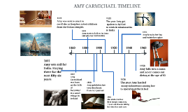 Copy of Amy Carmichael Timeline