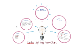Copy of Tanko Lighting Flow Chart