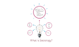 Copy of What is Sociology?