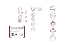 Copy of Efectos terapeuticos de los agentes fisicos