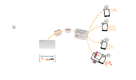 Mobile : enjeux, solutions...