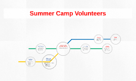 Summer Camp Directors Training