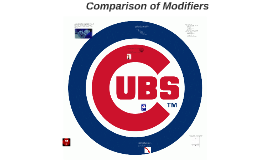 Comparison of Modifiers