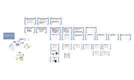 Copy of Desarrollo de Software Profesional