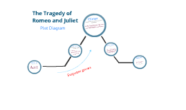 untitled prezi by calista f on prezi plot diagram example simple
