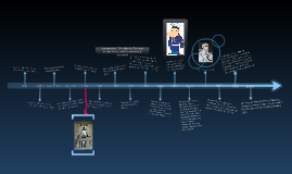 Copy of Dominican Republic Historical Timeline