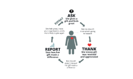 Ask, Thank, Report, Repeat - For Bloomerang