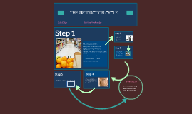 Copy of THEPRODUTION CYCLE
