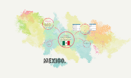 Mexico Spanish Project