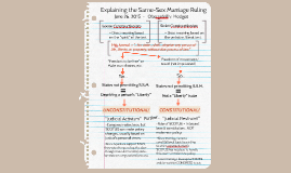 Explaining the Same-Sex Marriage Ruling