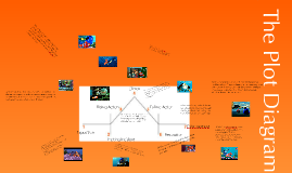 Copy of The Plot Diagram - The Structure of a Story