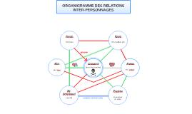 Relations - ENQUETE PO 2014