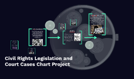 Civil Rights Legislation and Court Cases Chart Project