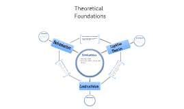 Theoretical Foundations - kyli