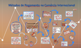Métodos de Pagamento no Comércio Internacional