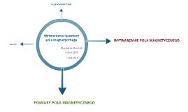 Wytwarzanie i pomiary pola magnetycznego, prezentacja