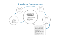 A Mudança Organizacional