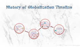 Copy of History of Globalization Timeline