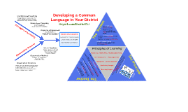 Copy of Developing a Common Language in Your District
