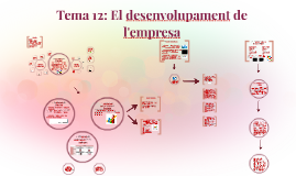 Copy of Tema 11: Creixement intern i extern de l'empresa