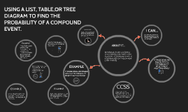 Using a list table or tree diagram to find the probability of a copy of using a list table or tree diagram to find the probability of ccuart Images