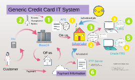 Generic Credit Card IT system