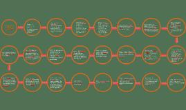 Copy of LINEA DEL TIEMPO DE LOS ANTECEDENTES DE LA GENETICA