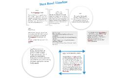 Copy of Dust Bowl Timeline