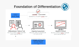 Foundation of Differentiation