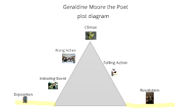 geraldine moore the poet essay Pbs geraldine moore the poet pdf longer has the rights to distribute the content that had been provided on this page  whether it's an essay or a dissertation .