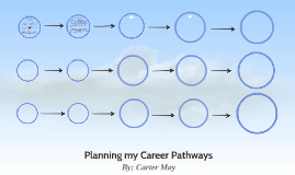 Planning my Career Pathways